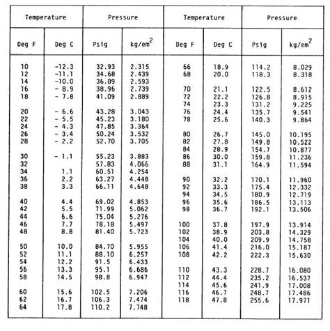 R 134a Tables by Refrigerant Pressure Temperature Chart