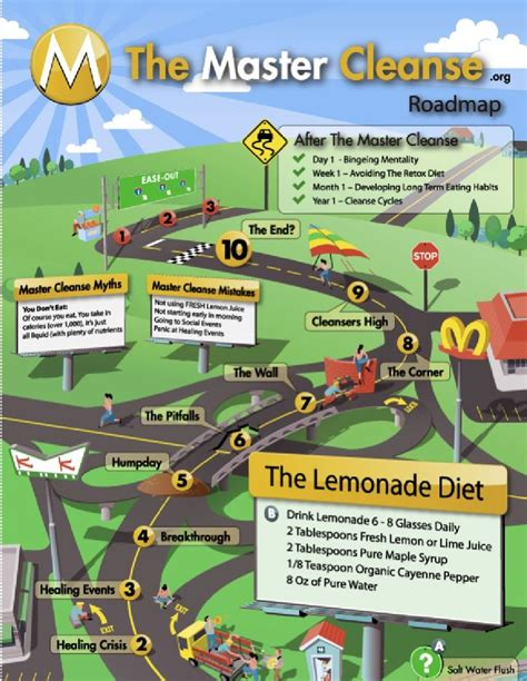 Fit Detox Scribd by 17 Best Images About Roadmaps On Road Trip
