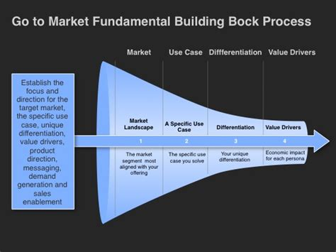 build process template go to market strategy foundational building block slides