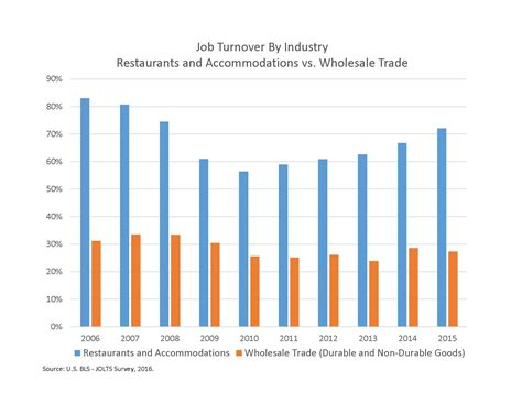 why a is not just a expectations for employee turnover in wholesale trade nbwa