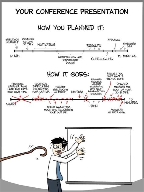 how to present research paper in conference your conference presentations by phd comics bluesyemre