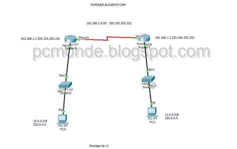 cisco packet tracer rip tutorial cisco packet tracer routage dynamique avec protocole rip v2