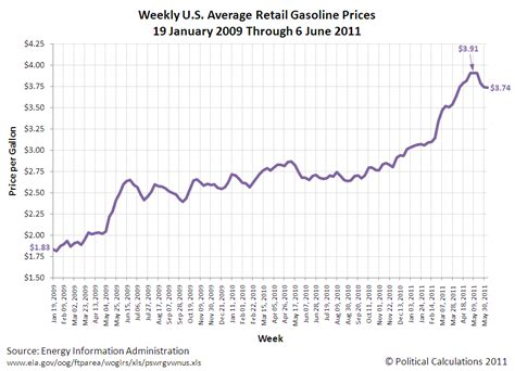 average gas price political calculations who s behind the drop in gas prices