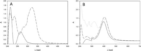 Tungsten L Spectrum by Uv Vis Spectra Of A Tannic Acid Solution Concentration