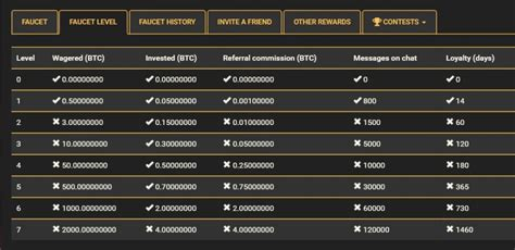 Highest Bitcoin Faucet by Best Bitcoin Faucet 2016