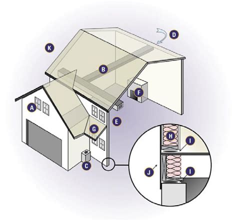 what layout features are important to the efficiency of a work center important design considerations for energy efficient homes