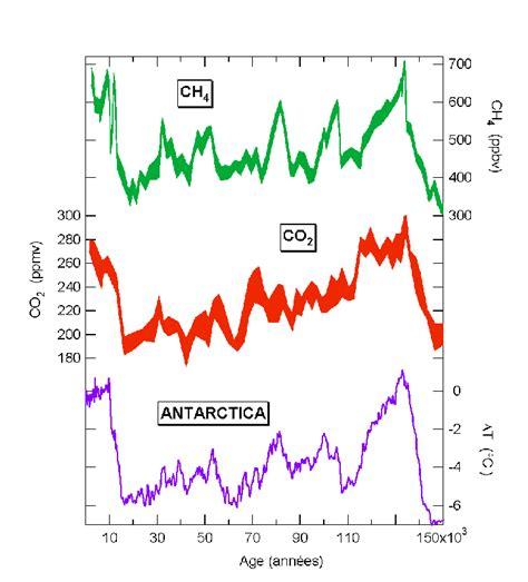 evolution du climat du passe vers le futur planet terre