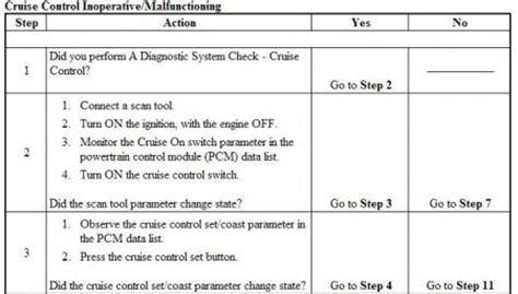 on board diagnostic system 2003 gmc envoy on board diagnostic system 2002 gmc envoy cruise control electrical problem 2002 gmc