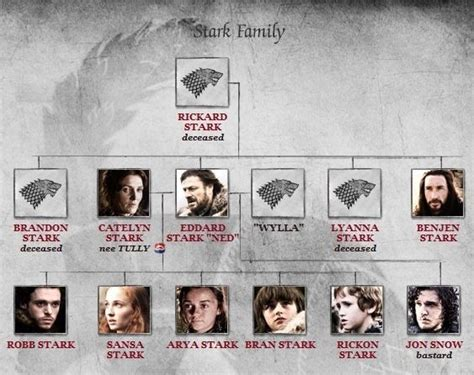 the genealogy of stark family game of thrones