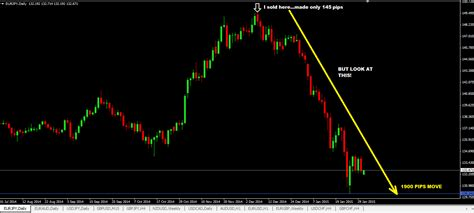 swing trade setups how to see and trade high probability forex trading