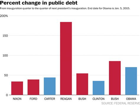 the story obama and the national debt in 7 charts