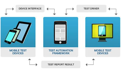 mobile test test automation solutions mobile apps