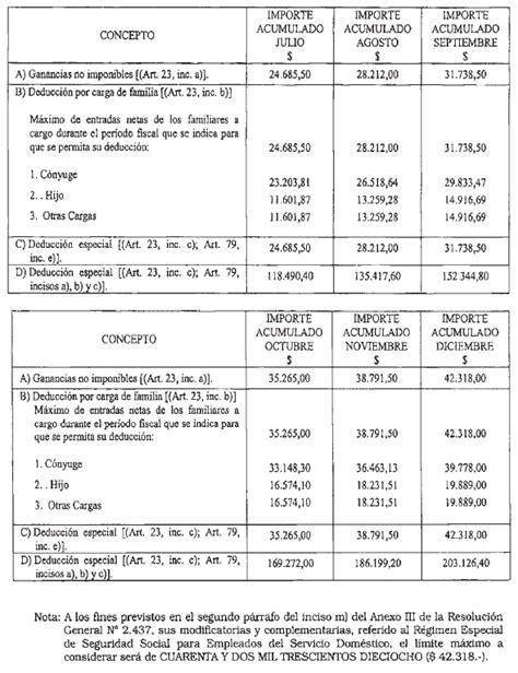 Escalas Salariales De Impuestos A Las Ganancias 2016 | escalas salariales de impuestos a las ganancias 2016 new