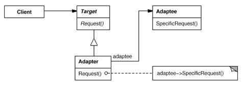 adapter pattern in objective c illustrated gof design patterns in c part ii structural