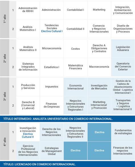 cadenas internacionales en ingles plan de estudios comercio internacional facultad de