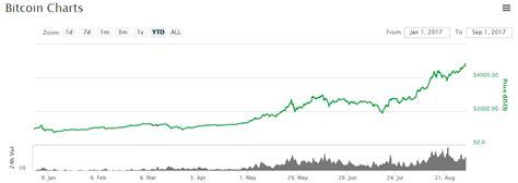 bitcoin ytd bitcoin price nears 5 000 ytd growth exceeds 400