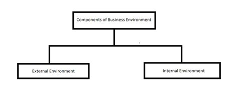 Business And Environment Notes For Mba by Blended Stuff Mdu Mba Notes Indian Business Environment