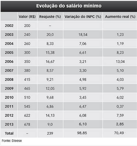 reajuste do salario minimo rs 2016 sal 193 rio m 205 nimo 2018 valor do sal 225 rio m 237 nimo e reajustes