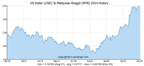 currency converter usd to myr us dollar usd to malaysian ringgit myr currency exchange