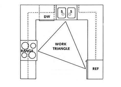 kitchen design work triangle ergonomics inside arciform