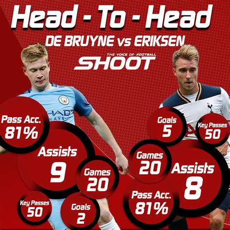 epl head to head premier league head to head de bruyne v eriksen shoot