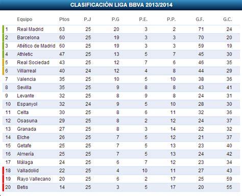 Calendario Liga Postobon 2015 Tabla Posiciones Liga Postobon 2016 Calendar Template 2016