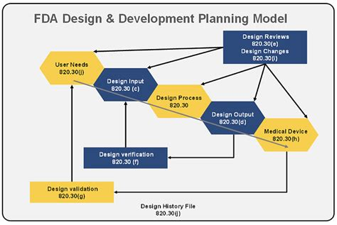 Room Diagraming interpreting the fda view of medical device design