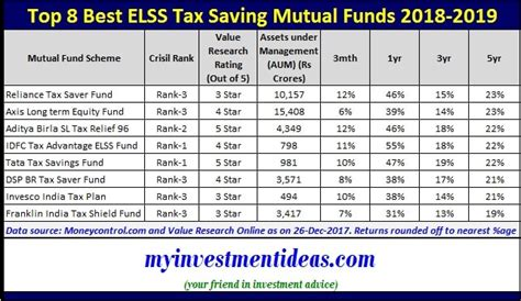 best 10 funds to invest in india for 2014 top 8 best elss tax saving funds to invest for 2018