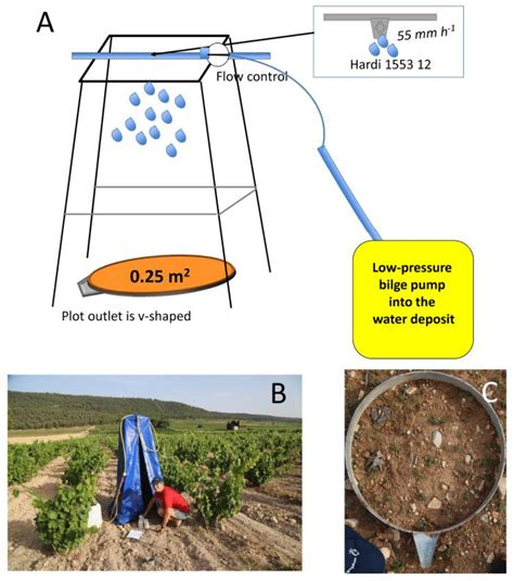 Beverages Free Full Text Soil Erosion As An