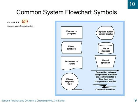 database flowchart symbols system flowchart symbols 28 images introduction to