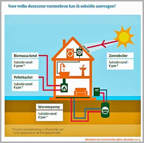 Ideale Vochtgehalte In Huis by Warmtebronnen In Huis