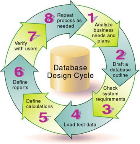 database design process adalah case study designing a single server multidimensional