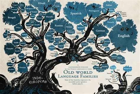 in the world s illustrated a graphic description of the great northwest from st paul minnesota to the land of the midnight sun the wheat fields and stock ranches of dakota books feast your on this beautiful linguistic family tree