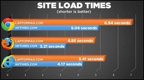 best web browser windows 7 best windows 8 1 browser ie vs firefox vs chrome