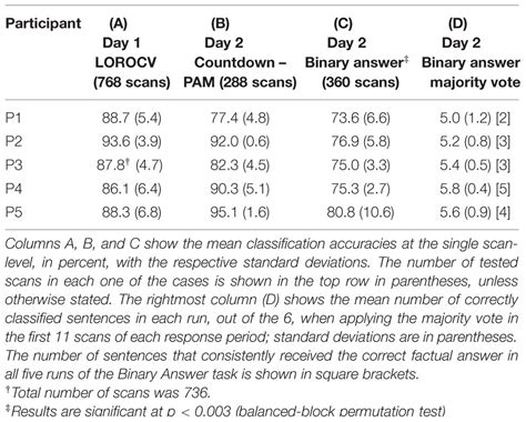 pattern classification fmri frontiers retrieving binary answers using whole brain