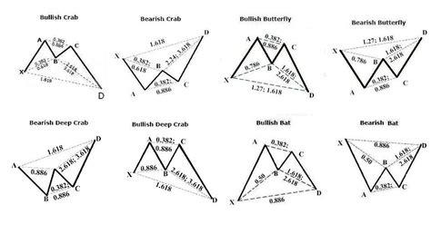 pattern trading definition harmonic pattern trading strategy pdf