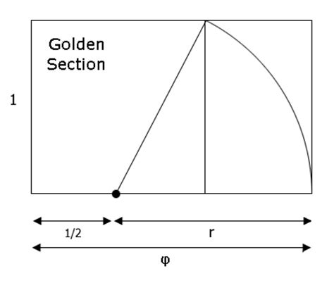golden section dimensions the fibonacci sequence and the golden ratio ex libris