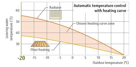 comfortable water temperature waterstage air to water split type high power series
