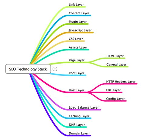 Seo Technology the seo technology stack
