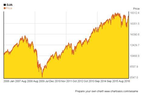 years chart dow jones industrial average 10 year chart charibas ga