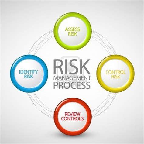 risk management risk management