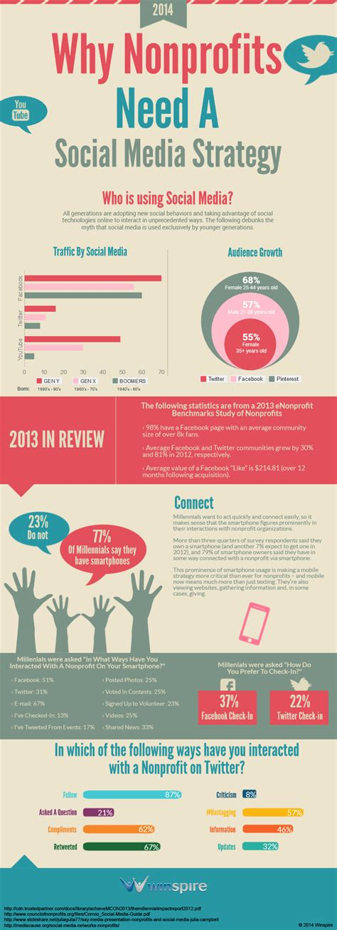 Why Nonprofits Need Mba S 7 infographics show how to develop a social media strategy