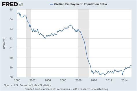 us population 2015 women employment population ratio 2015 the economic collapse