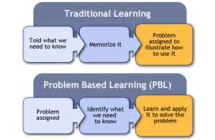 problem based learning presently gifted