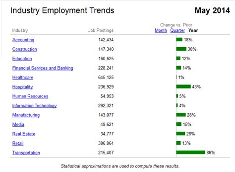 career advice find a job salary trends wall street jobs in us after completing masters mba