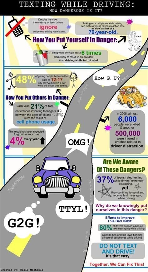 texting  driving  dangerous   infographic