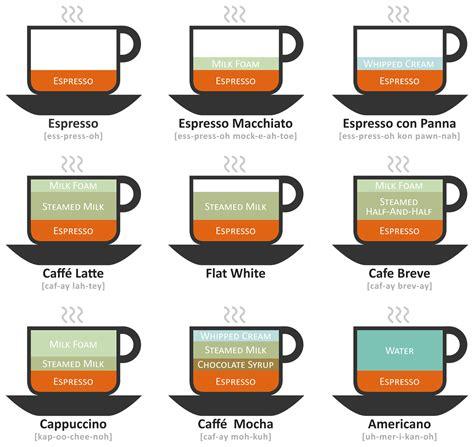 Coffee drinks illustrated   Lokesh Dhakar