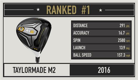 best driver for 100 mph swing speed 2016 most wanted the best driver for your swing speed