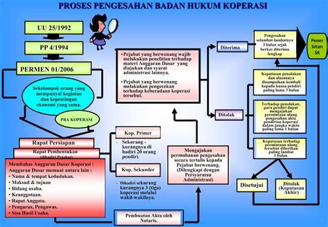 cara membuat struktur organisasi sederhana cara mendirikan koperasi koperasi net