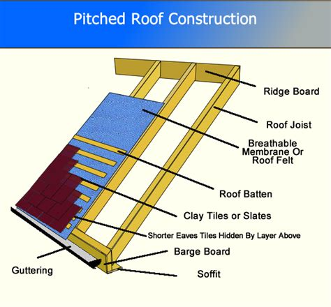 Pitched Roof Framing Roof Repairs Refurbishing A Pitched Roof New Roof